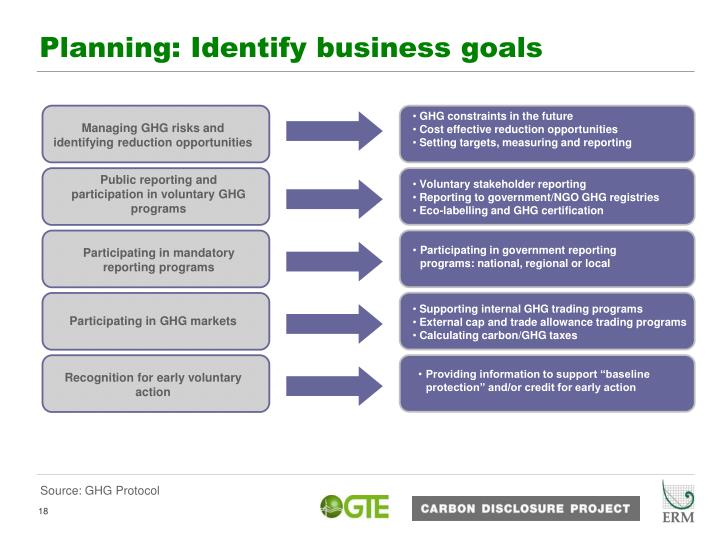 Planning: Identify business goals
