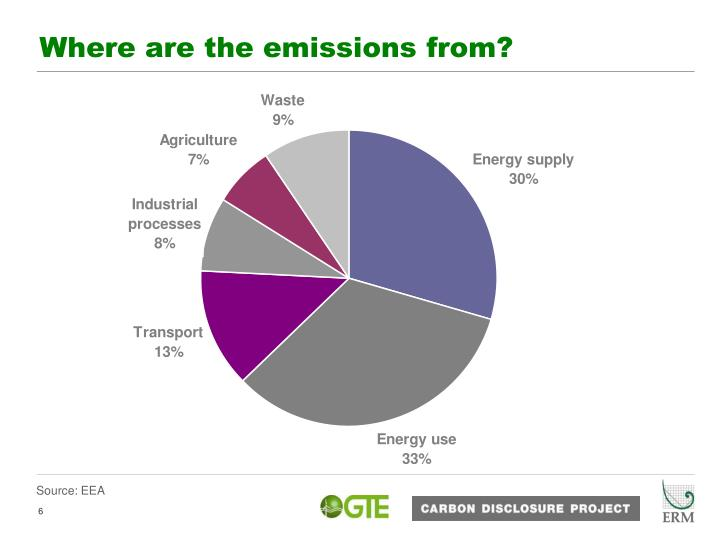 Where are the emissions from?
