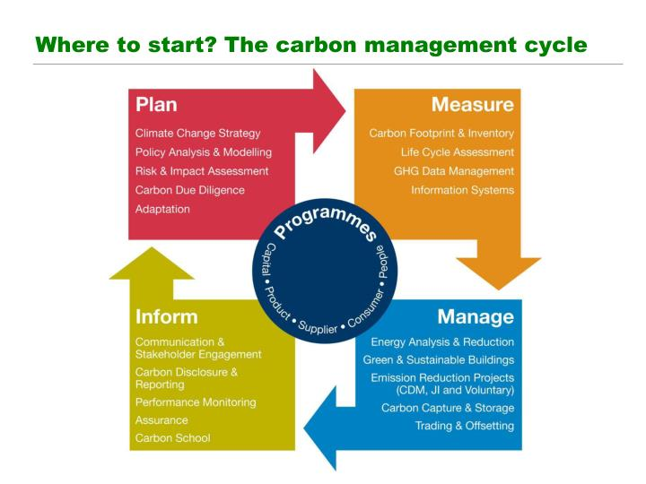 Where to start? The carbon management cycle