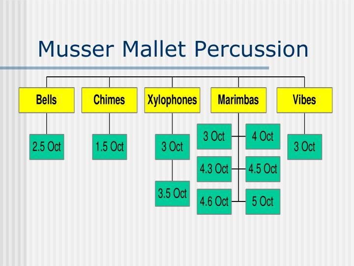 Musser Mallet Percussion
