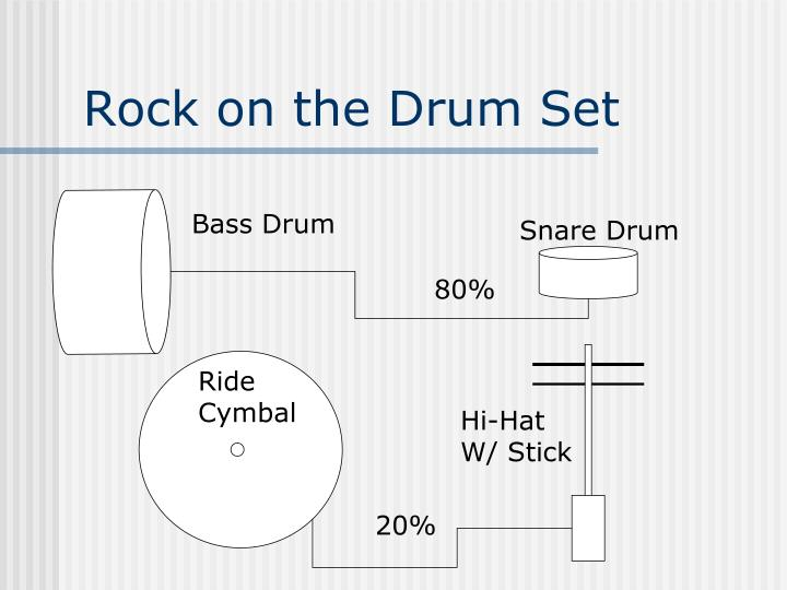 Rock on the Drum Set