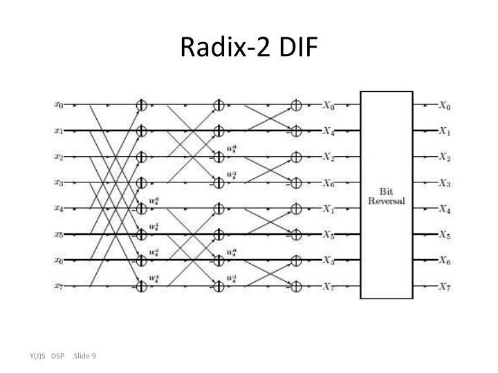 Radix-2 DIF
