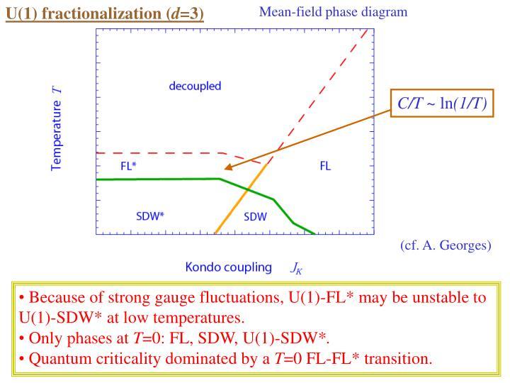 U(1) fractionalization (