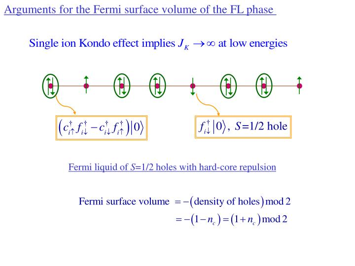 Arguments for the Fermi surface volume of the FL phase