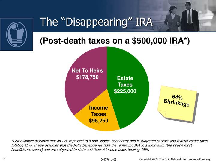 "The ""Disappearing"" IRA"