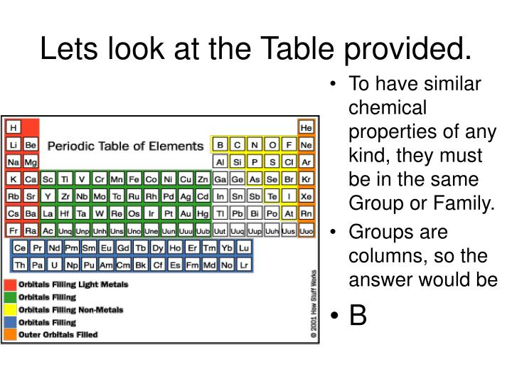 Lets look at the Table provided.