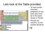 lets look at the table provided