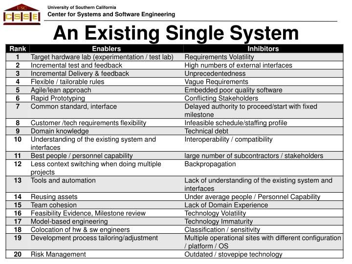 An Existing Single System