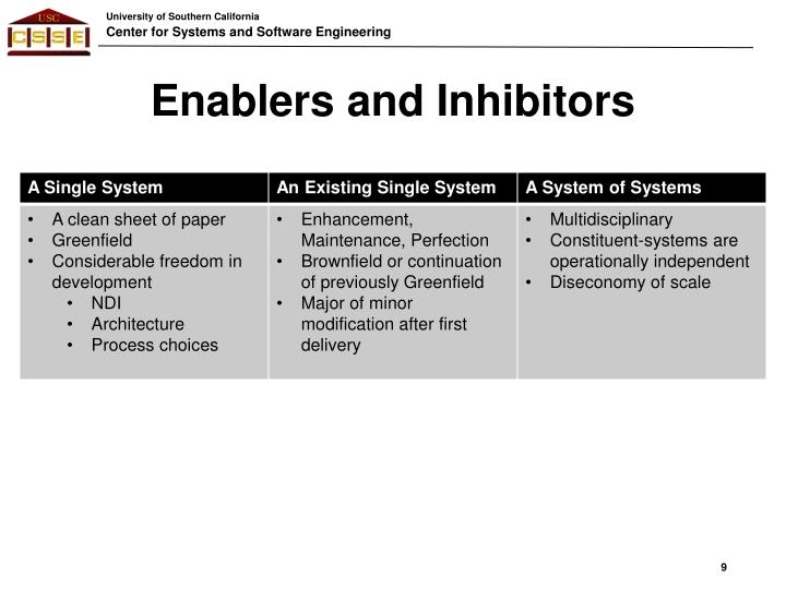 Enablers and Inhibitors