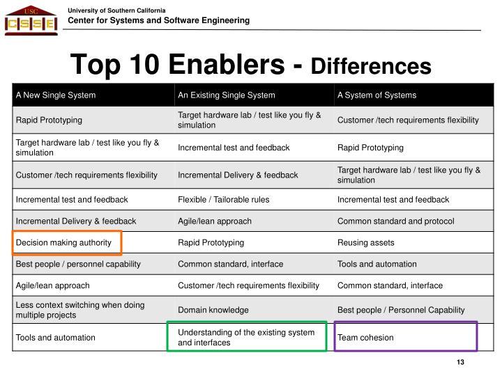 Top 10 Enablers -