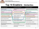 top 10 enablers similarities