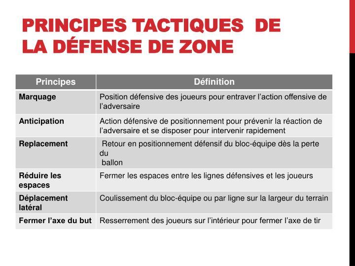 Principes tactiques  de la défense de zone