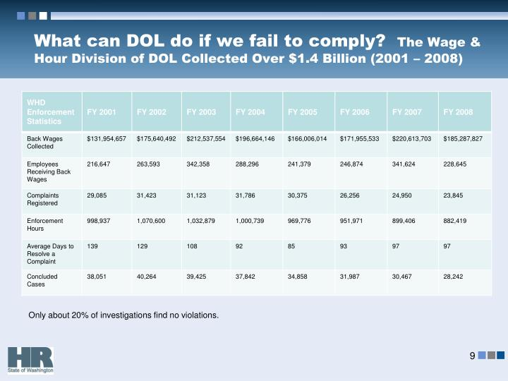 What can DOL do if we fail to comply?