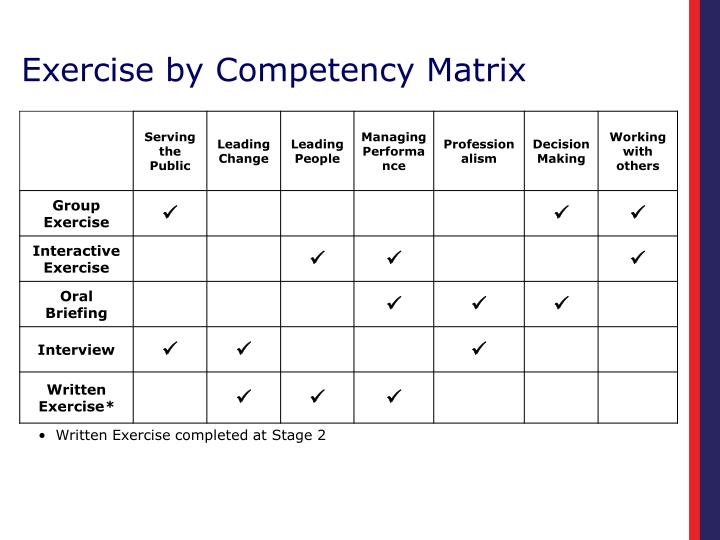 Exercise by Competency Matrix
