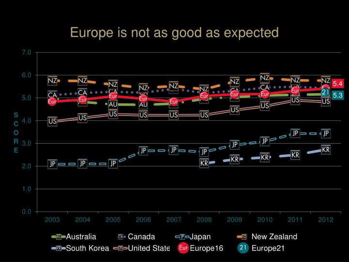 Europe is not as good as expected