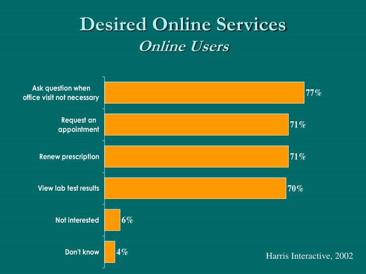 Desired online services online users
