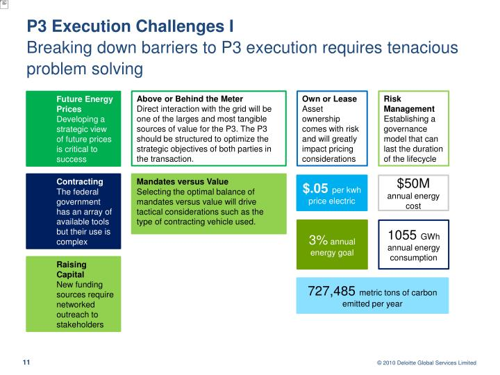 P3 Execution Challenges I