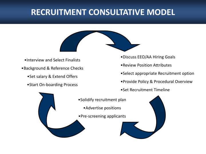 RECRUITMENT CONSULTATIVE MODEL