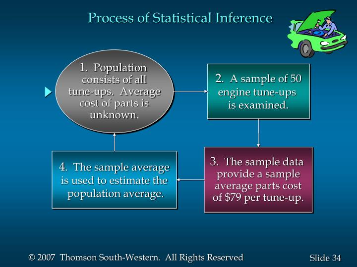 Process of Statistical Inference
