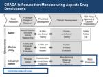 crada is focused on manufacturing aspects drug development