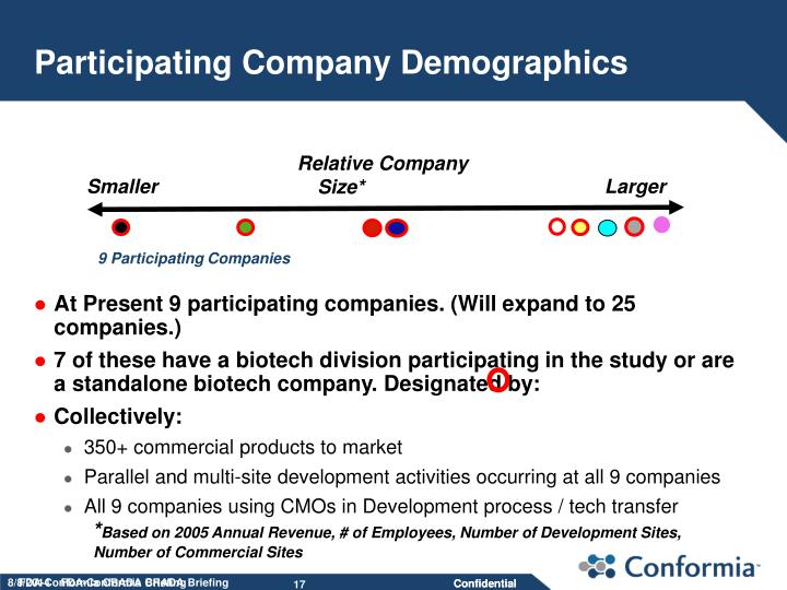 Participating Company Demographics
