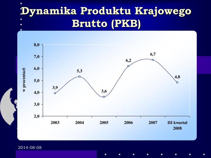 Dynamika Produktu Krajowego Brutto (PKB)
