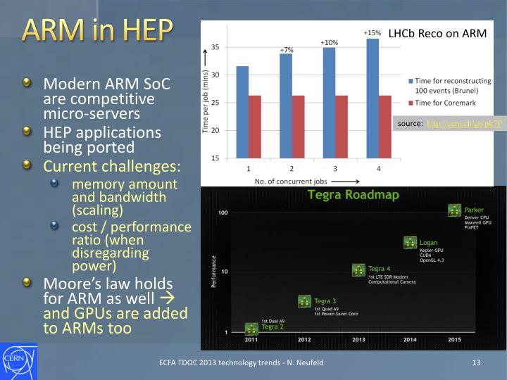 ARM in HEP