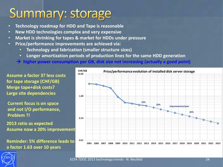 Summary: storage