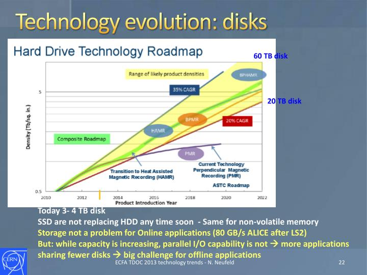 Technology evolution: disks