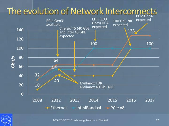 The evolution of Network Interconnects