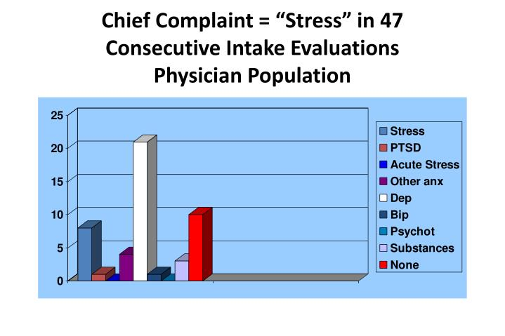 "Chief Complaint = ""Stress"" in 47 Consecutive Intake Evaluations"