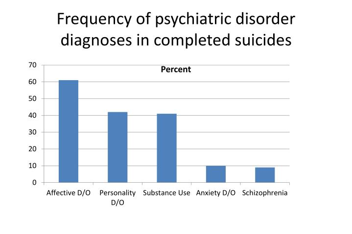 Frequency of psychiatric disorder diagnoses in completed suicides