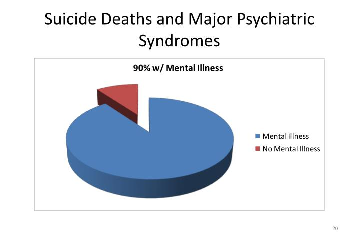 Suicide Deaths and Major Psychiatric Syndromes