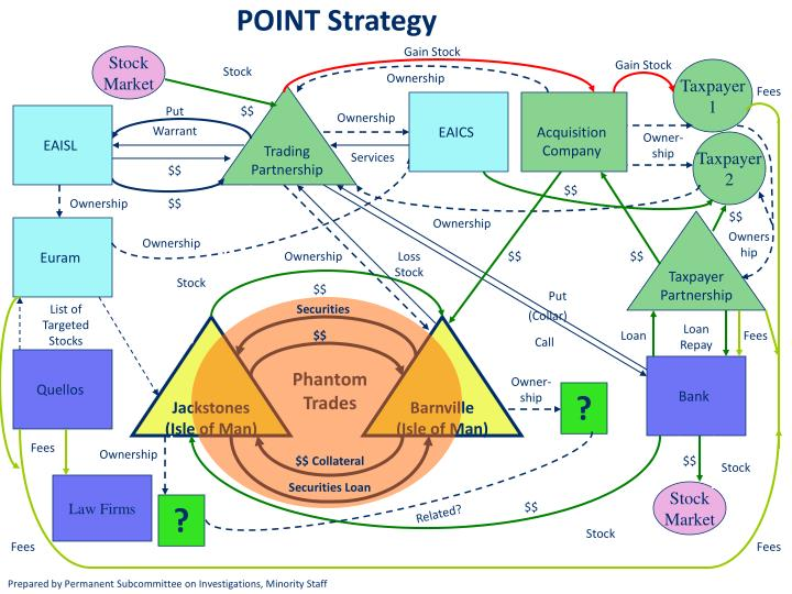 POINT Strategy