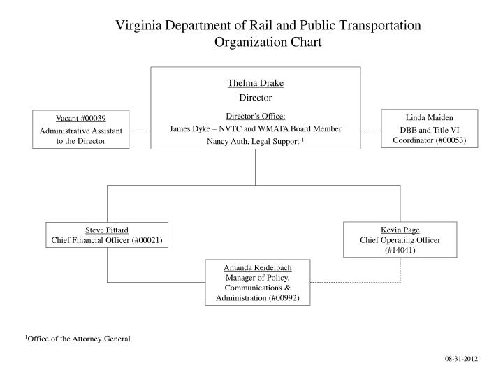Virginia department of rail and public transportation organization chart