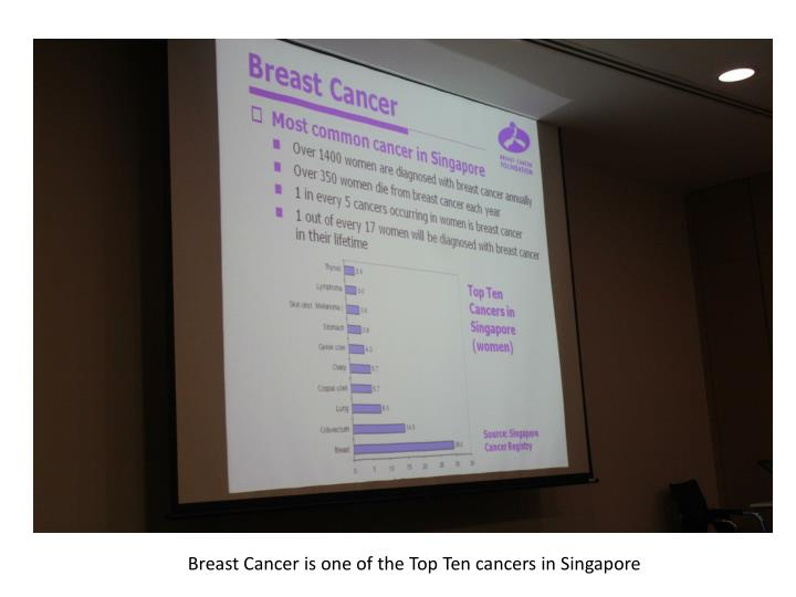 Breast Cancer is one of the Top Ten cancers in Singapore