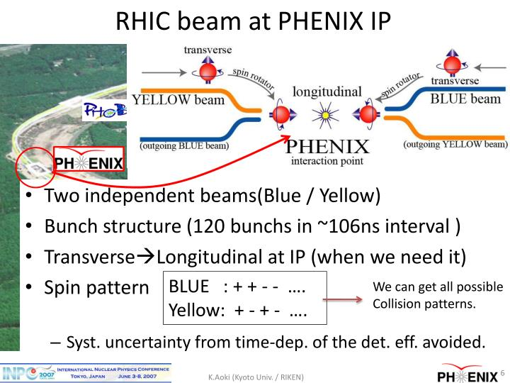 RHIC beam at PHENIX IP