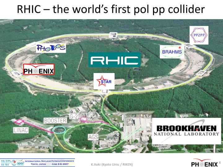 RHIC – the world's first