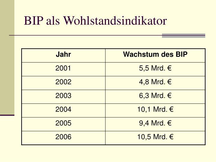 BIP als Wohlstandsindikator
