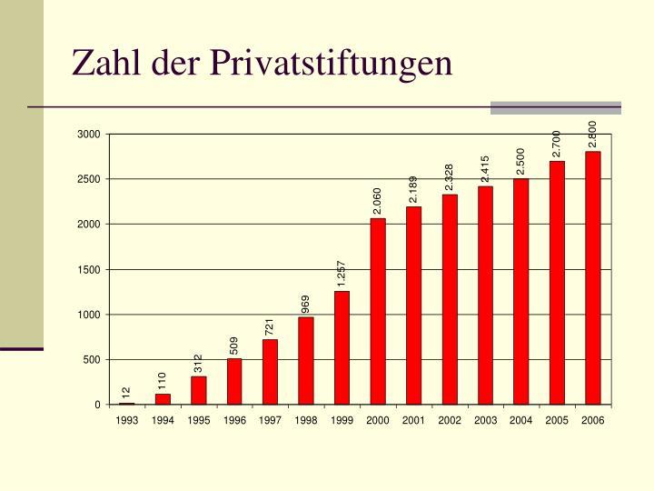 Zahl der Privatstiftungen