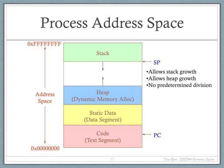 Process Address Space
