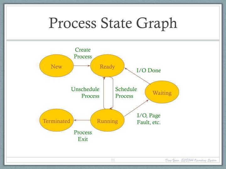 Process State Graph