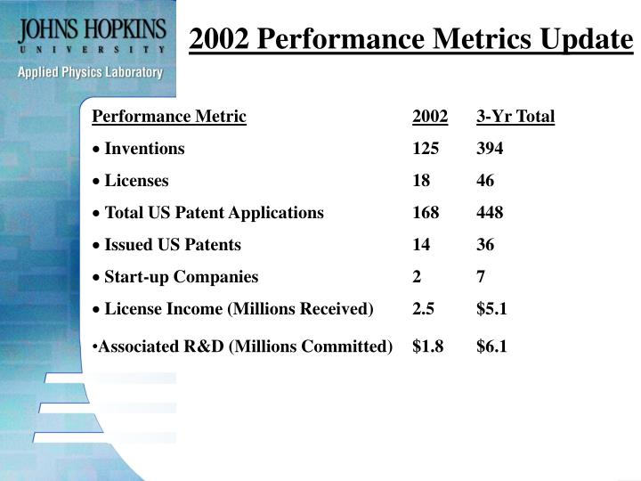2002 Performance Metrics Update