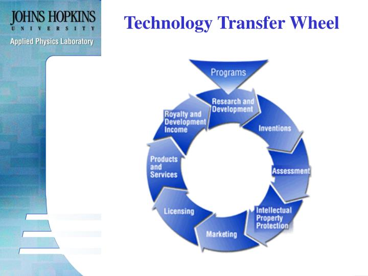 Technology Transfer Wheel