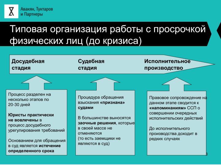 Типовая организация работы с просрочкой физических лиц (до кризиса)