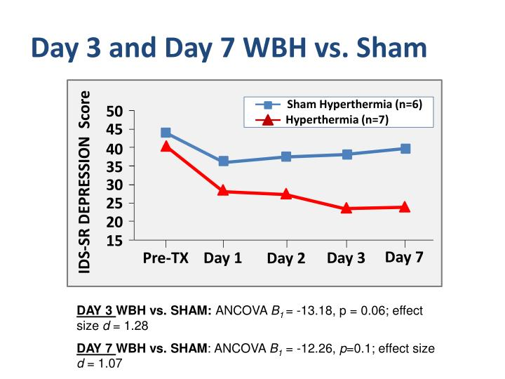 Day 3 and Day 7 WBH vs. Sham