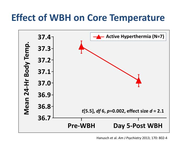 Effect of WBH on Core Temperature