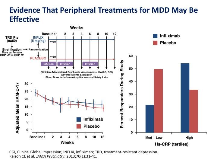 Evidence That Peripheral Treatments for MDD May