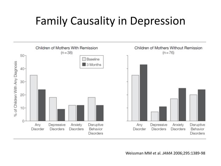 Family Causality in Depression