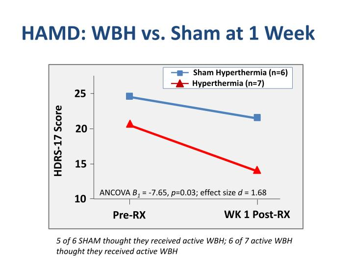 HAMD: WBH vs. Sham at 1 Week